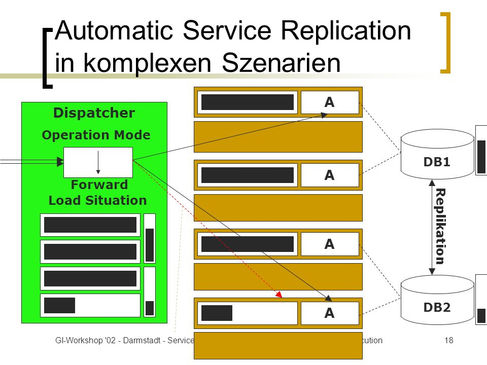 GI-Workshop '02 - Darmstadt - ServiceGlobe: Flexible and Reliable Web Service Execution18 Automatic Service Replication in komplexen Szenarien Dispatc