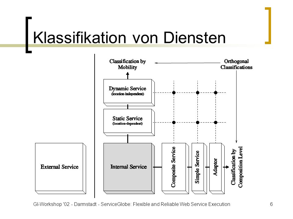 GI-Workshop 02 - Darmstadt - ServiceGlobe: Flexible and Reliable Web Service Execution17 Einsatz der Automatic Service Replication Dispatcher Forward Operation Mode Load Situation A A A
