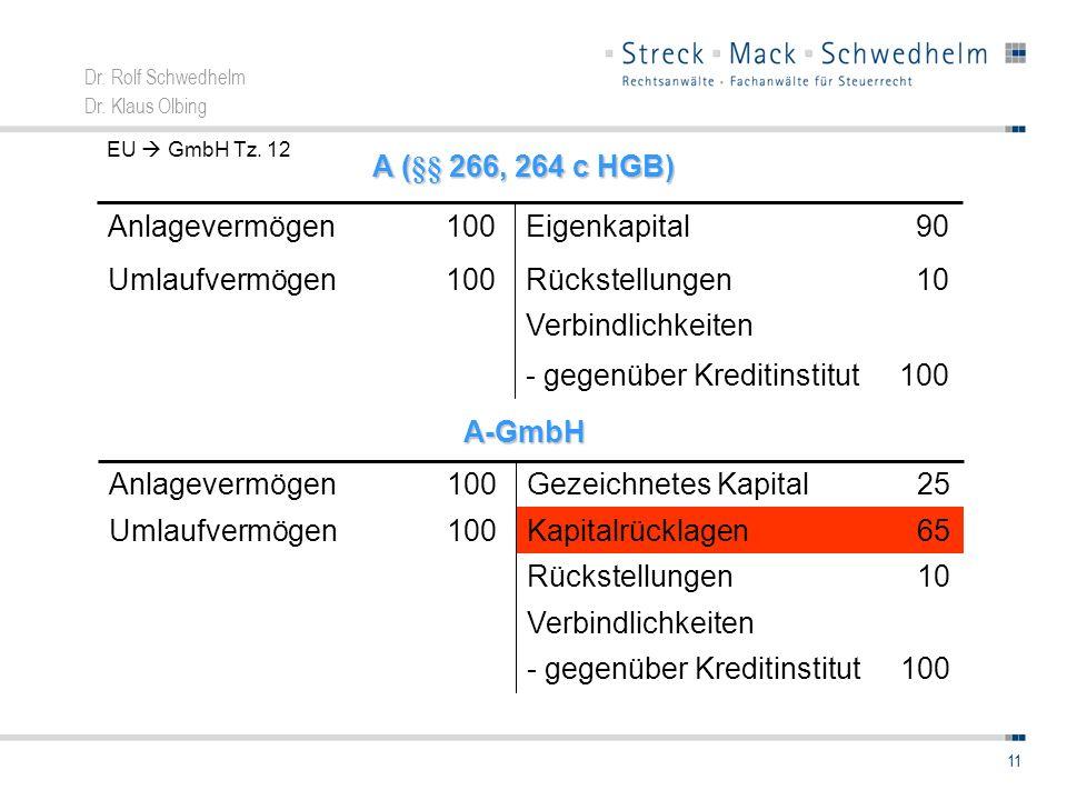 Dr. Rolf Schwedhelm Dr. Klaus Olbing 11 100- gegenüber Kreditinstitut Verbindlichkeiten 10Rückstellungen100Umlaufvermögen 90Eigenkapital100Anlagevermö