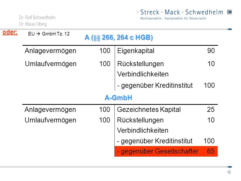 Dr. Rolf Schwedhelm Dr. Klaus Olbing 12A-GmbH Verbindlichkeiten 65- gegenüber Gesellschafter 100- gegenüber Kreditinstitut 10Rückstellungen100Umlaufve