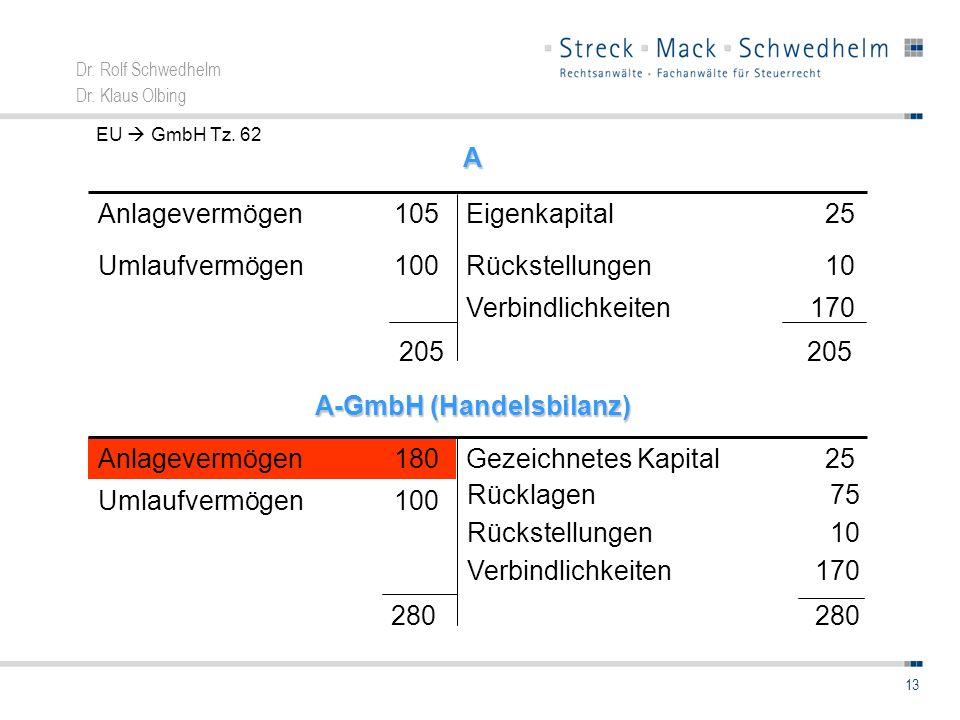 Dr. Rolf Schwedhelm Dr. Klaus Olbing 13 170Verbindlichkeiten 10Rückstellungen100Umlaufvermögen 25Eigenkapital105AnlagevermögenA A-GmbH (Handelsbilanz)
