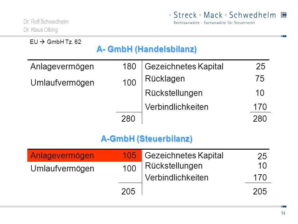Dr. Rolf Schwedhelm Dr. Klaus Olbing 14 170Verbindlichkeiten 280 10Rückstellungen 100Umlaufvermögen 25Gezeichnetes Kapital180Anlagevermögen A- GmbH (H