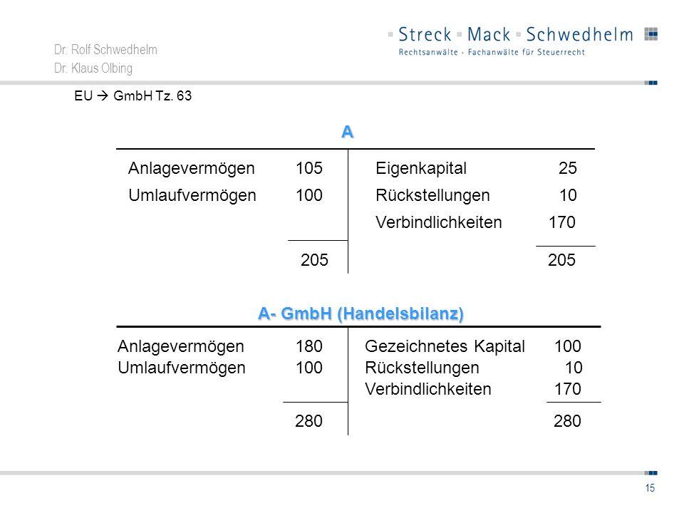 Dr. Rolf Schwedhelm Dr. Klaus Olbing 15 A EU GmbH Tz. 63 10 Verbindlichkeiten Anlagevermögen105 Umlaufvermögen100 Eigenkapital25 Rückstellungen 170 20