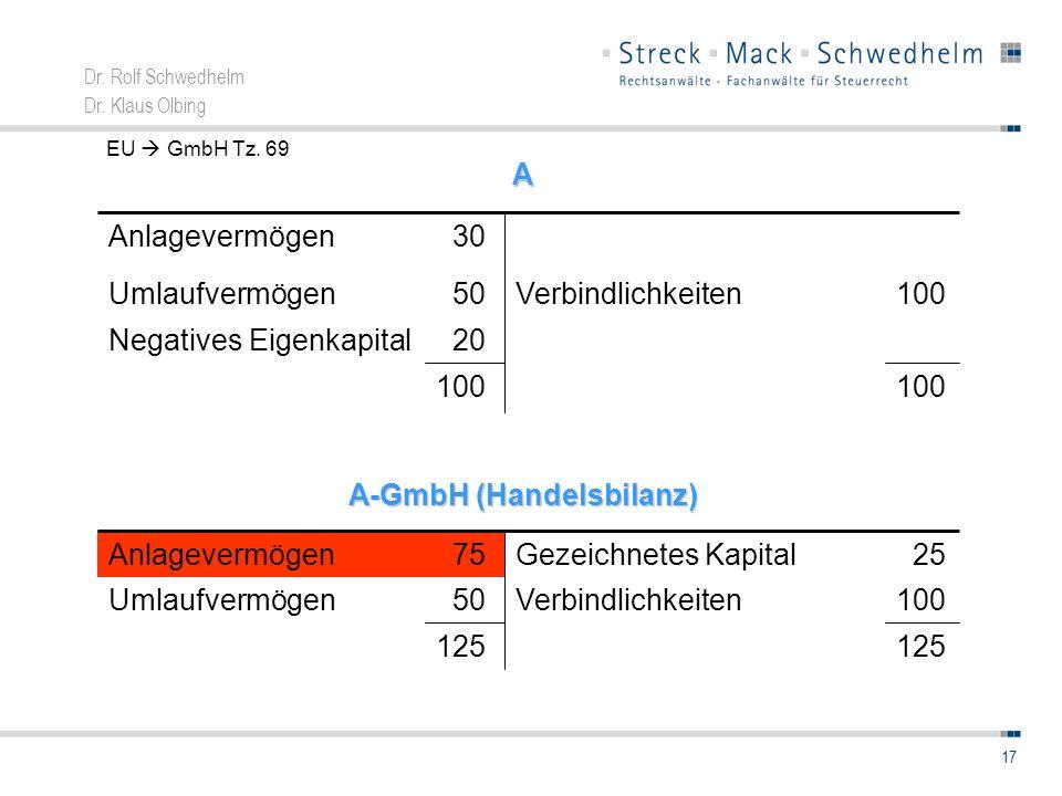 Dr. Rolf Schwedhelm Dr. Klaus Olbing 17 20Negatives Eigenkapital 100 Verbindlichkeiten 50Umlaufvermögen 30AnlagevermögenA A-GmbH (Handelsbilanz) 125 1