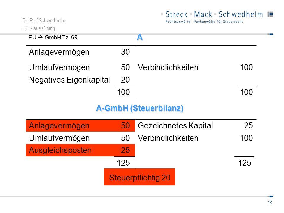 Dr. Rolf Schwedhelm Dr. Klaus Olbing 18 Steuerpflichtig 20A 20Negatives Eigenkapital 100 Verbindlichkeiten 50Umlaufvermögen 30Anlagevermögen A-GmbH (S