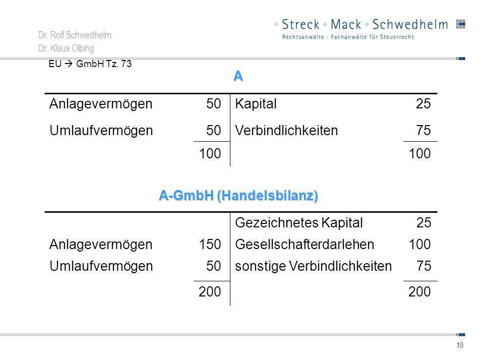 Dr. Rolf Schwedhelm Dr. Klaus Olbing 19 100 75Verbindlichkeiten 50Umlaufvermögen 50AnlagevermögenA Kapital 25 A-GmbH (Handelsbilanz) 200 100Gesellscha