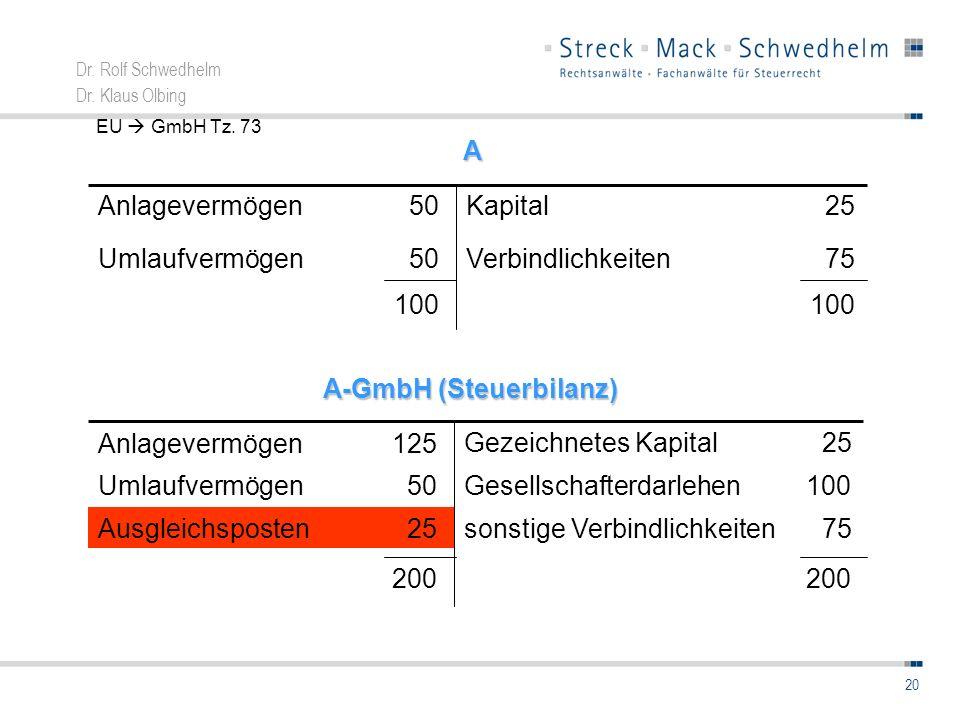 Dr. Rolf Schwedhelm Dr. Klaus Olbing 20 100 75Verbindlichkeiten 50Umlaufvermögen 50AnlagevermögenA Kapital 25 A-GmbH (Steuerbilanz) 200 100Gesellschaf