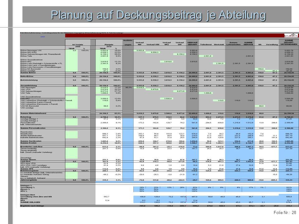 Folie Nr.: 28 Planung auf Deckungsbeitrag je Abteilung Planung auf Deckungsbeitrag je Abteilung