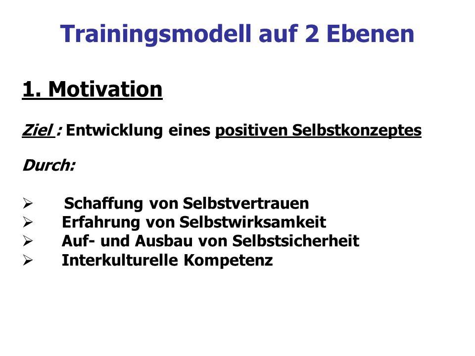 Trainingsmodell auf 2 Ebenen 1. Motivation Ziel : Entwicklung eines positiven Selbstkonzeptes Durch: Schaffung von Selbstvertrauen Erfahrung von Selbs