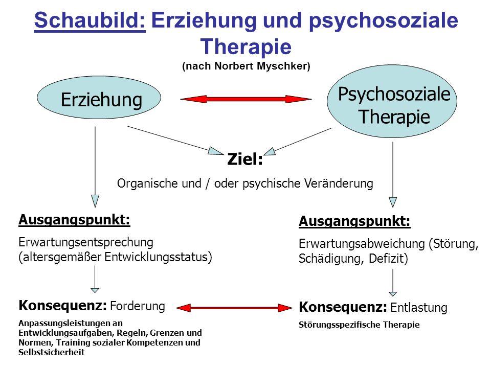 Schaubild: Erziehung und psychosoziale Therapie (nach Norbert Myschker) Erziehung Psychosoziale Therapie Ziel: Organische und / oder psychische Veränd