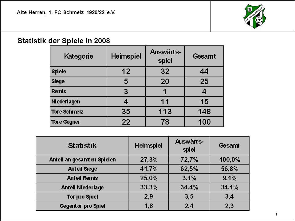 Alte Herren, 1. FC Schmelz 1920/22 e.V. 2 Statistik 2008 Spiele Draußen und Drinnen