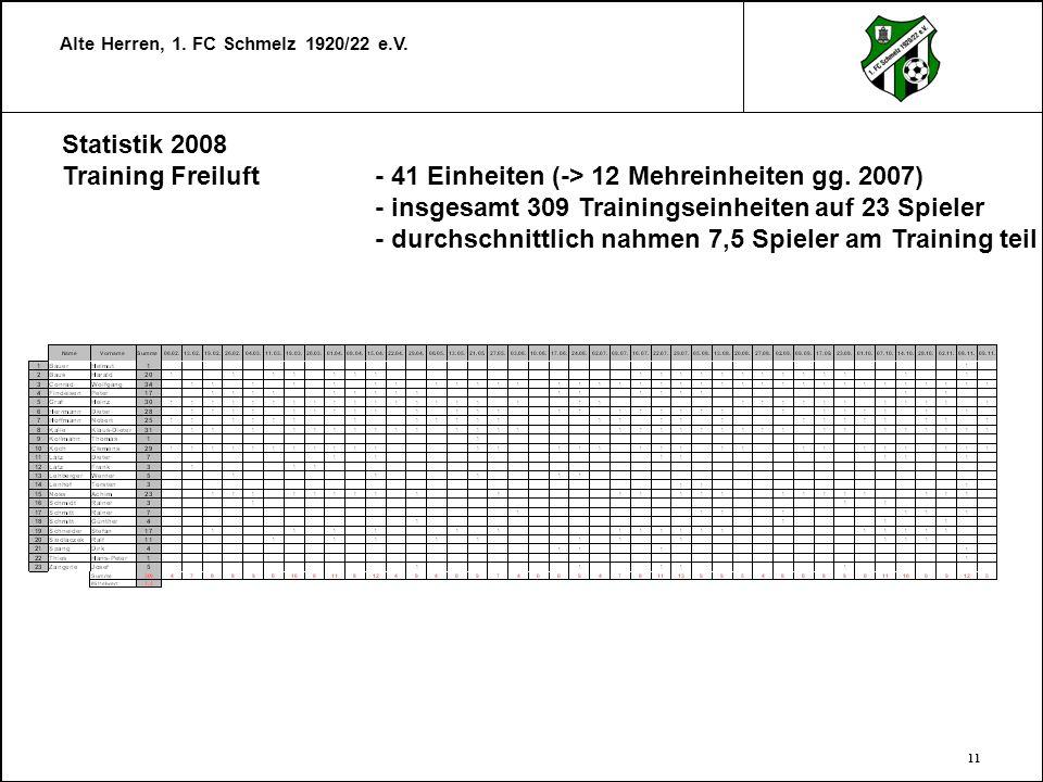 Alte Herren, 1. FC Schmelz 1920/22 e.V. 11 Statistik 2008 Training Freiluft- 41 Einheiten (-> 12 Mehreinheiten gg. 2007) - insgesamt 309 Trainingseinh