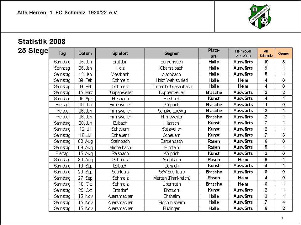 Alte Herren, 1. FC Schmelz 1920/22 e.V. 3 Statistik 2008 25 Siege