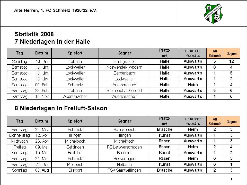 Alte Herren, 1. FC Schmelz 1920/22 e.V. 5 Statistik 2008 7 Niederlagen in der Halle 8 Niederlagen in Freiluft-Saison