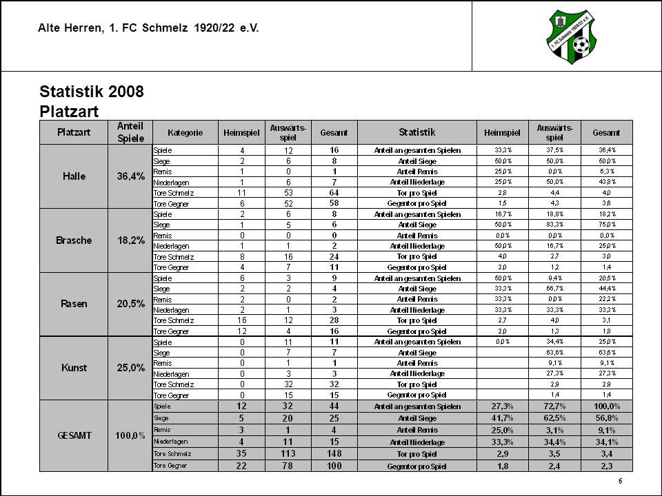Alte Herren, 1. FC Schmelz 1920/22 e.V. 6 Statistik 2008 Platzart