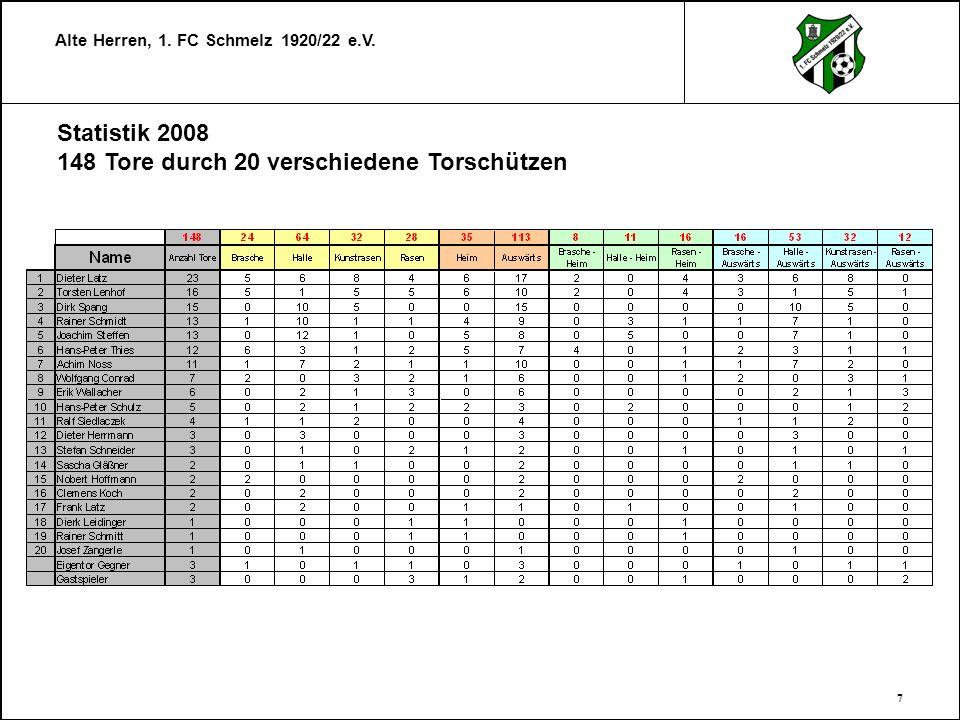Alte Herren, 1. FC Schmelz 1920/22 e.V. 7 Statistik 2008 148 Tore durch 20 verschiedene Torschützen