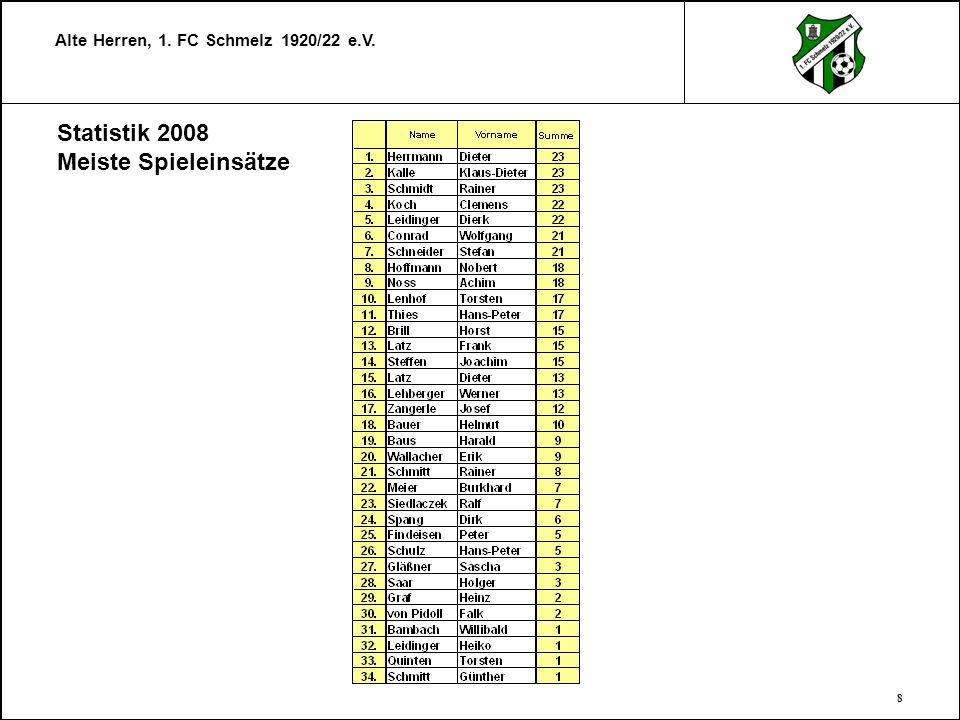 Alte Herren, 1. FC Schmelz 1920/22 e.V. 9 Statistik 2008 Spielteilnahmen gesamt