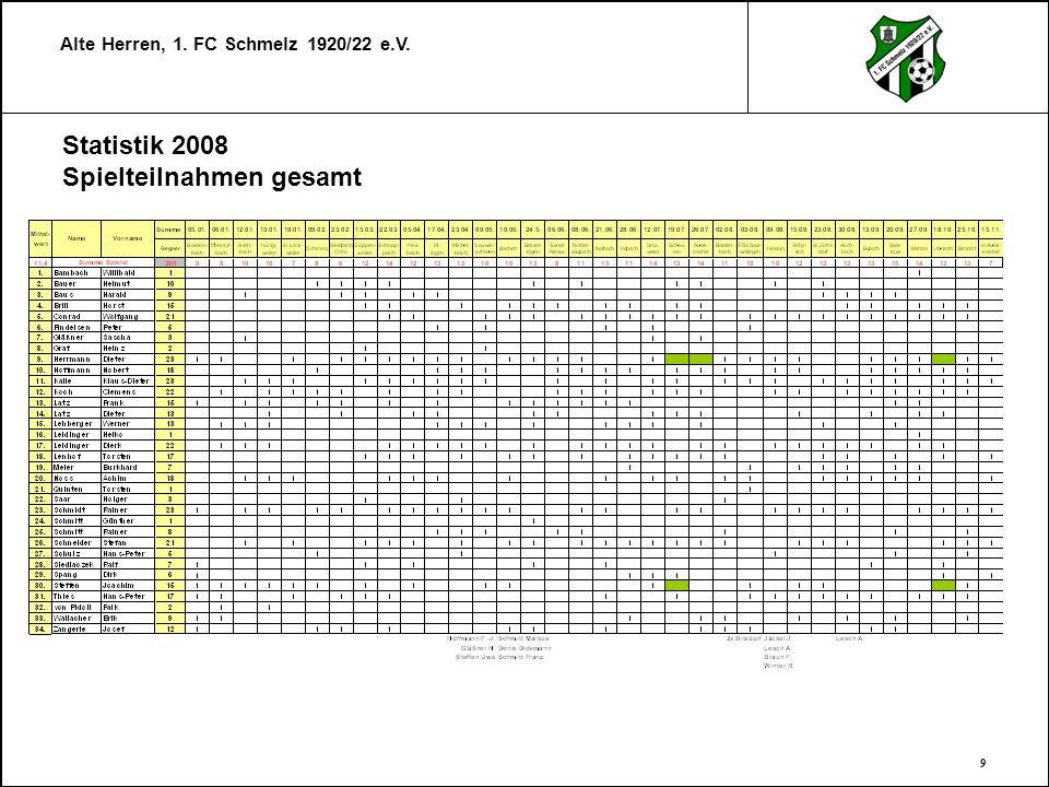 Alte Herren, 1.FC Schmelz 1920/22 e.V.
