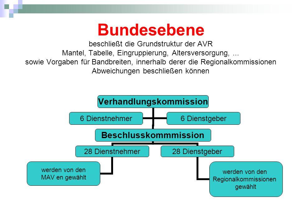 Bundesebene beschließt die Grundstruktur der AVR Mantel, Tabelle, Eingruppierung, Altersversorgung,... sowie Vorgaben für Bandbreiten, innerhalb derer