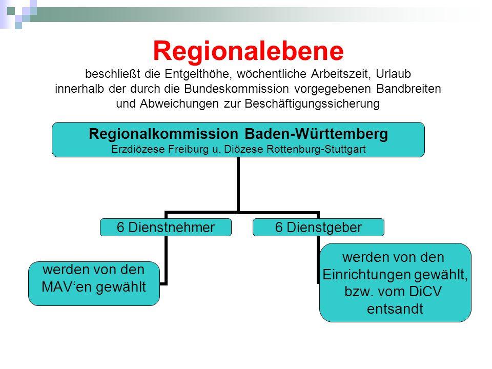 Regionalebene beschließt die Entgelthöhe, wöchentliche Arbeitszeit, Urlaub innerhalb der durch die Bundeskommission vorgegebenen Bandbreiten und Abwei