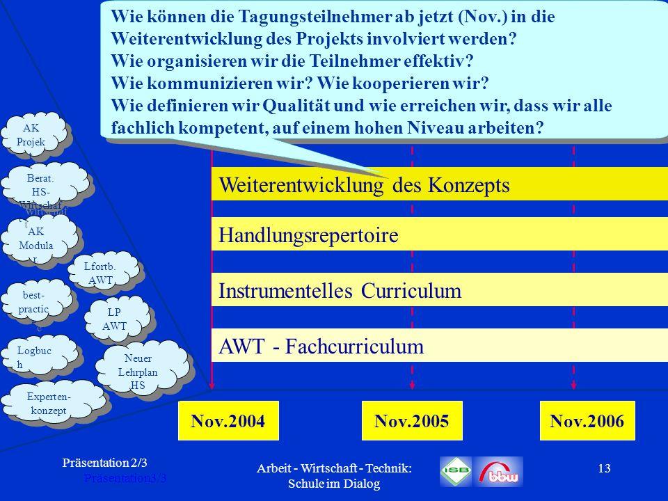 Präsentation 2/3 Präsentation3/3 Arbeit - Wirtschaft - Technik: Schule im Dialog 13 Nov.2004Nov.2005Nov.2006 AWT - Fachcurriculum Instrumentelles Curr