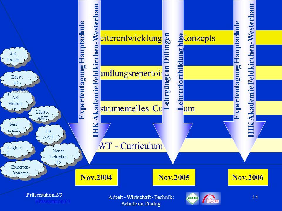 Präsentation 2/3 Präsentation3/3 Arbeit - Wirtschaft - Technik: Schule im Dialog 14 Nov.2004Nov.2005Nov.2006 AWT - Curriculum Instrumentelles Curricul