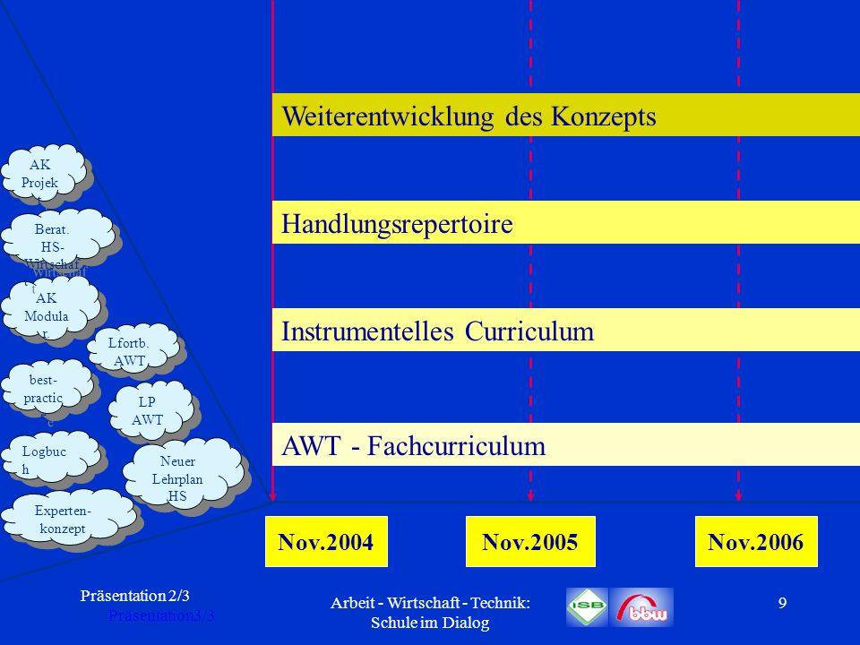 Präsentation 2/3 Präsentation3/3 Arbeit - Wirtschaft - Technik: Schule im Dialog 10 Nov.2004Nov.2005Nov.2006 AWT - Fachcurriculum Anpassungs-, Fortbildungsmodule bzw.