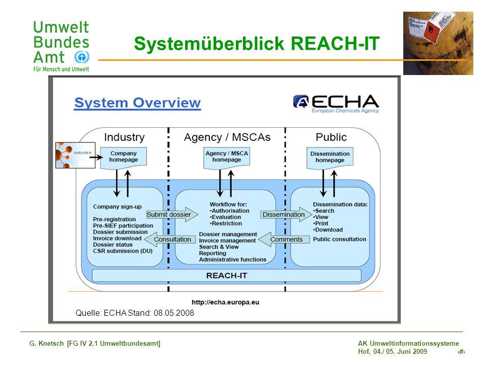 AK Umweltinformationssysteme Hof, 04./ 05. Juni 2009 10 G. Knetsch [FG IV 2.1 Umweltbundesamt] Quelle: ECHA Stand: 08.05.2008 Systemüberblick REACH-IT