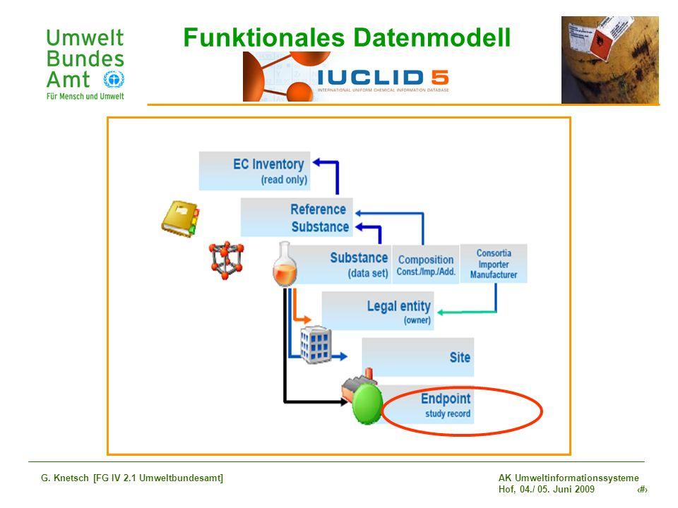 AK Umweltinformationssysteme Hof, 04./ 05. Juni 2009 13 G. Knetsch [FG IV 2.1 Umweltbundesamt] Funktionales Datenmodell