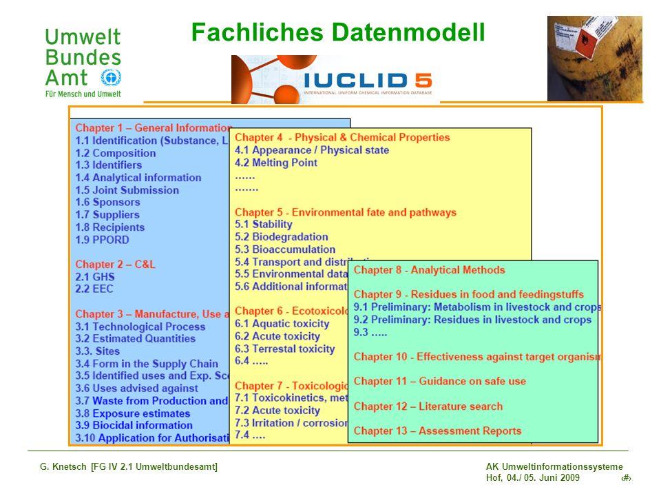 AK Umweltinformationssysteme Hof, 04./ 05. Juni 2009 14 G. Knetsch [FG IV 2.1 Umweltbundesamt] Fachliches Datenmodell
