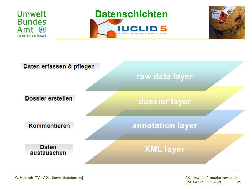 AK Umweltinformationssysteme Hof, 04./ 05. Juni 2009 16 G. Knetsch [FG IV 2.1 Umweltbundesamt] XML layer annotation layer dossier layer raw data layer