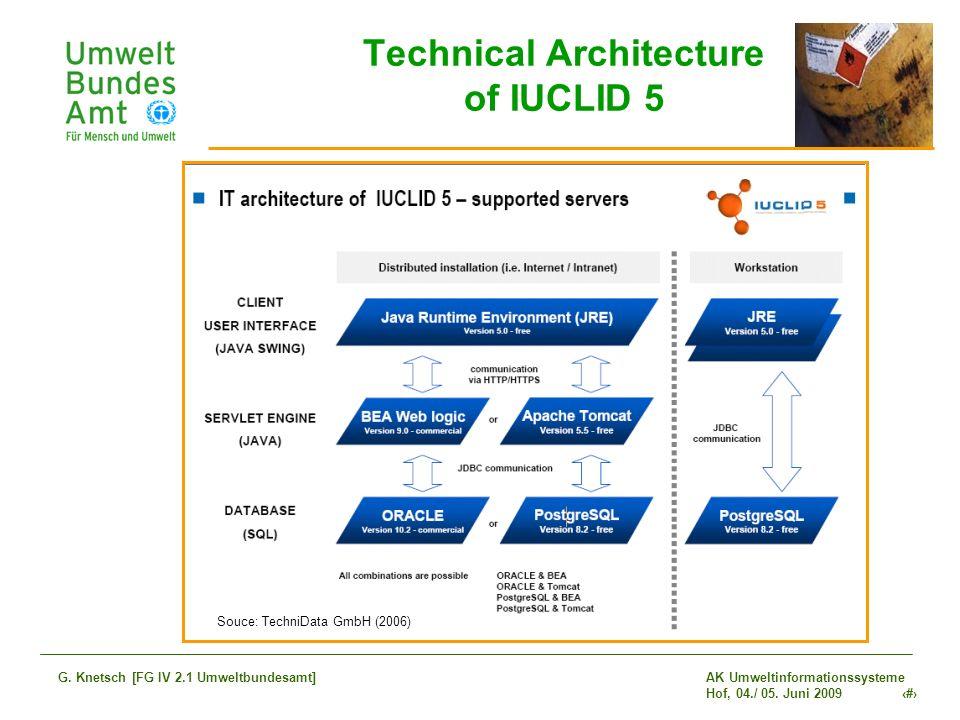 AK Umweltinformationssysteme Hof, 04./ 05. Juni 2009 18 G. Knetsch [FG IV 2.1 Umweltbundesamt] Technical Architecture of IUCLID 5 Souce: TechniData Gm