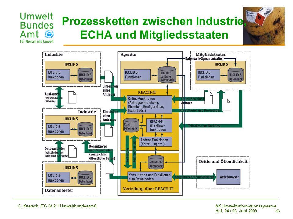 AK Umweltinformationssysteme Hof, 04./ 05. Juni 2009 20 G. Knetsch [FG IV 2.1 Umweltbundesamt] Prozessketten zwischen Industrie, ECHA und Mitgliedssta