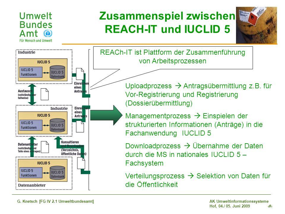 AK Umweltinformationssysteme Hof, 04./ 05. Juni 2009 22 G. Knetsch [FG IV 2.1 Umweltbundesamt] Zusammenspiel zwischen REACH-IT und IUCLID 5 Uploadproz