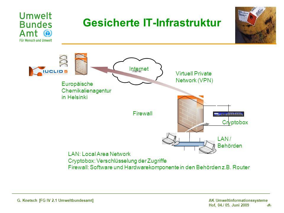AK Umweltinformationssysteme Hof, 04./ 05. Juni 2009 25 G. Knetsch [FG IV 2.1 Umweltbundesamt] Gesicherte IT-Infrastruktur LAN: Local Area Network Cry