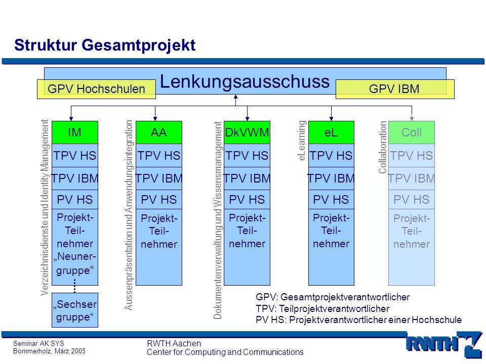 Seminar AK SYS Bommerholz, März 2005 RWTH Aachen Center for Computing and Communications Struktur Gesamtprojekt Lenkungsausschuss IM TPV HS TPV IBM Pr