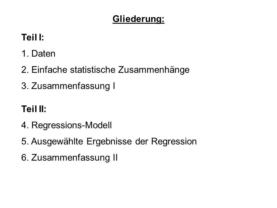 Gliederung: 1. Daten 2. Einfache statistische Zusammenhänge 4. Regressions-Modell 5. Ausgewählte Ergebnisse der Regression 6. Zusammenfassung II 3. Zu