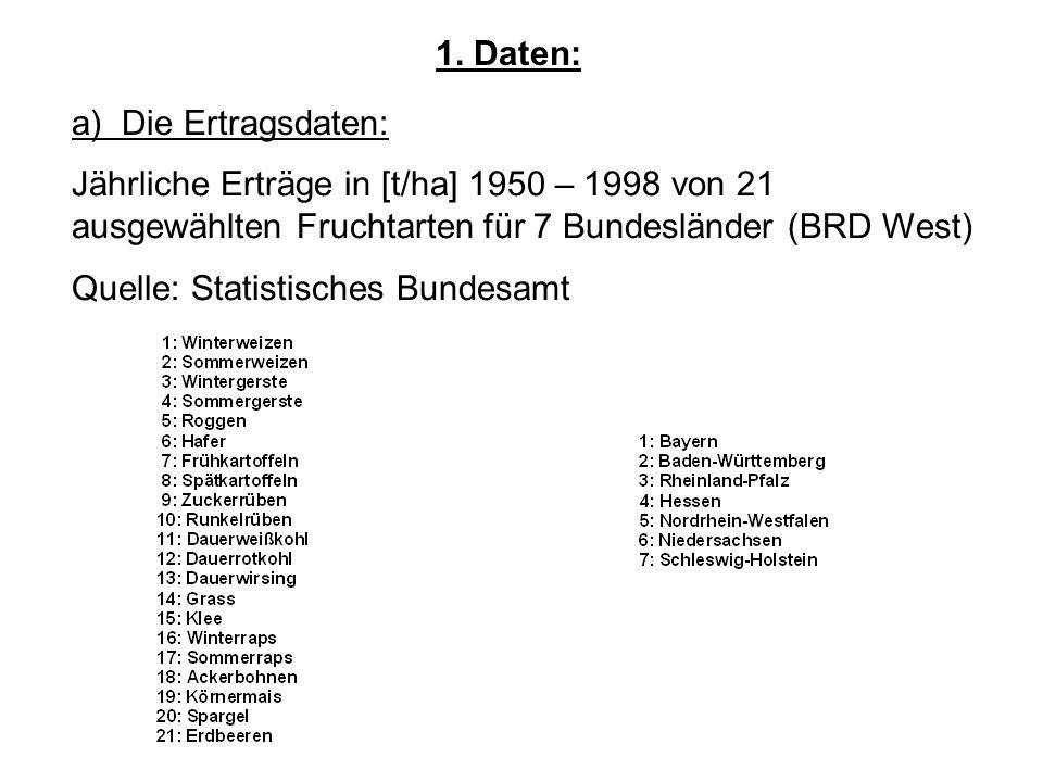 1. Daten: Jährliche Erträge in [t/ha] 1950 – 1998 von 21 ausgewählten Fruchtarten für 7 Bundesländer (BRD West) Quelle: Statistisches Bundesamt a) Die