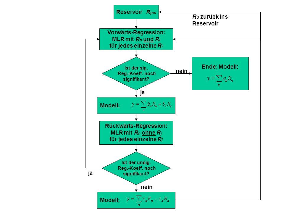 Reservoir R pot Vorwärts-Regression: MLR mit R n und R i für jedes einzelne R i Ist der sig. Reg.-Koeff. noch signifikant? Ende; Modell: Modell: Rückw