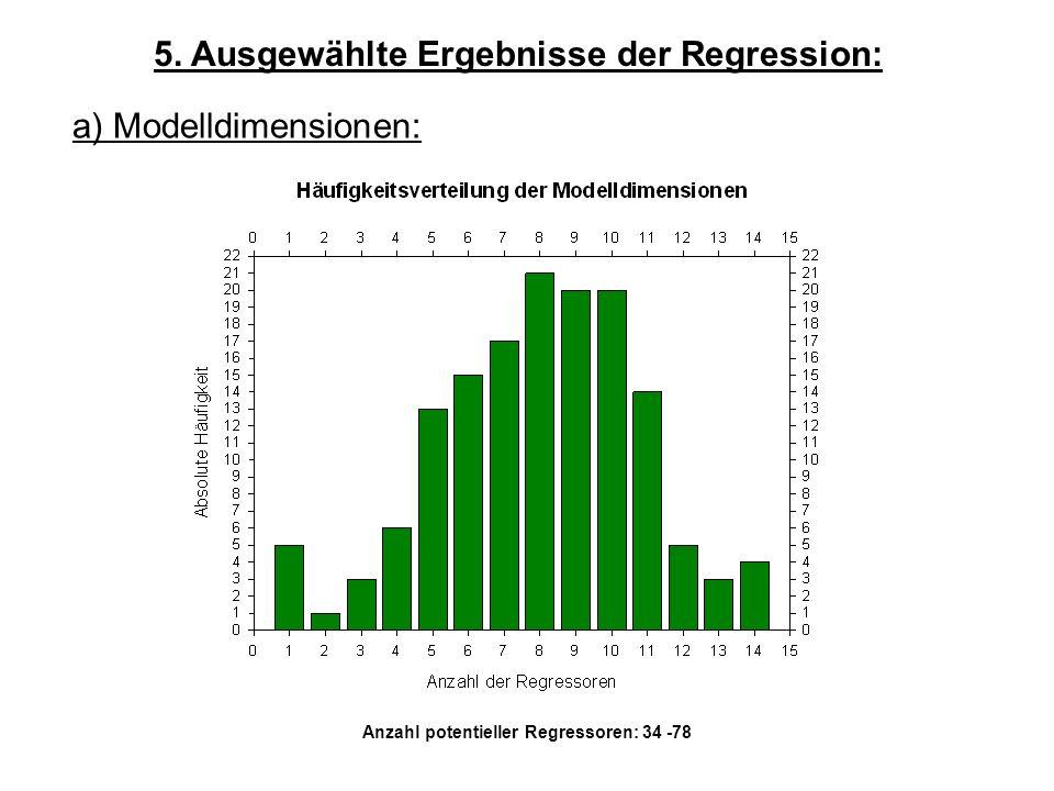 5. Ausgewählte Ergebnisse der Regression: a) Modelldimensionen: Anzahl potentieller Regressoren: 34 -78
