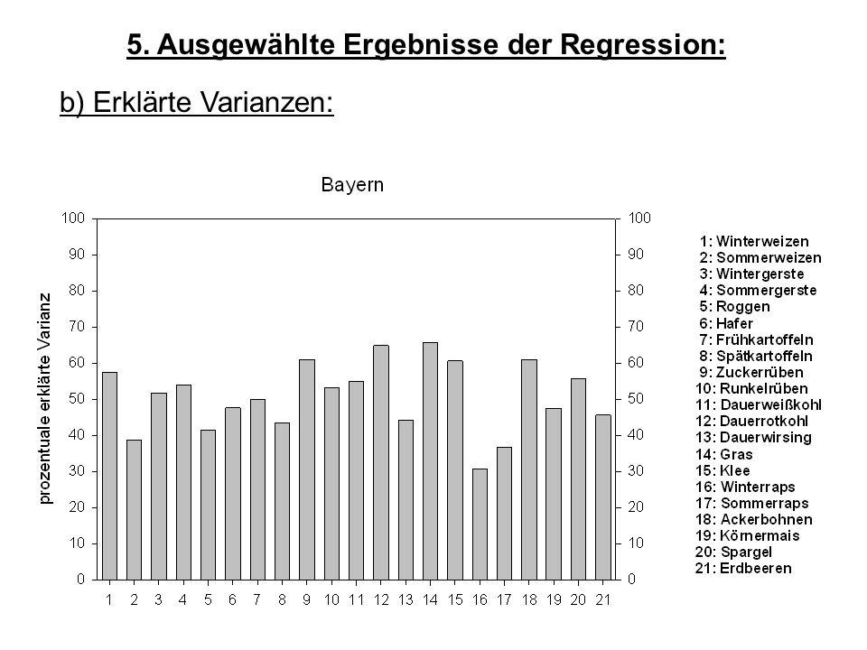 5. Ausgewählte Ergebnisse der Regression: b) Erklärte Varianzen: