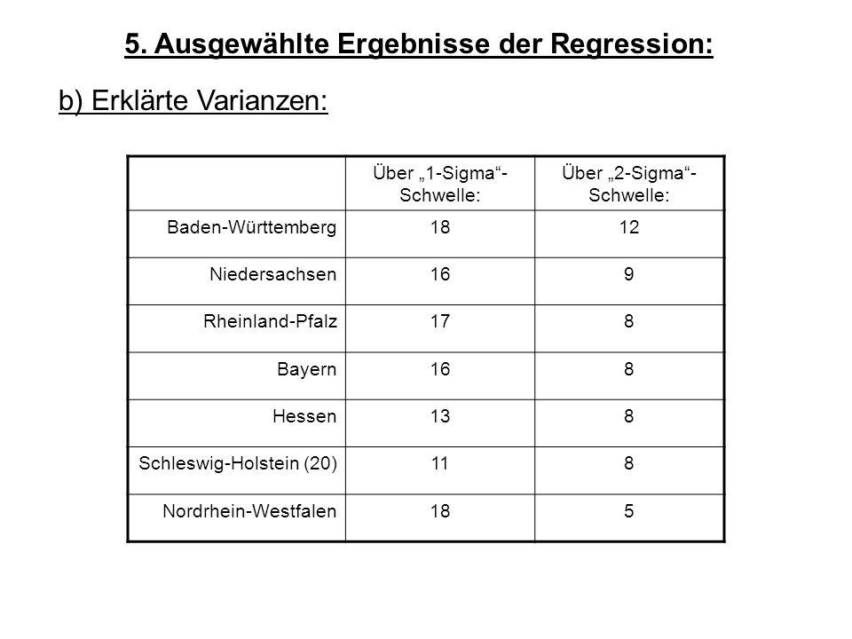 5. Ausgewählte Ergebnisse der Regression: b) Erklärte Varianzen: Über 1-Sigma- Schwelle: Über 2-Sigma- Schwelle: Baden-Württemberg1812 Niedersachsen16
