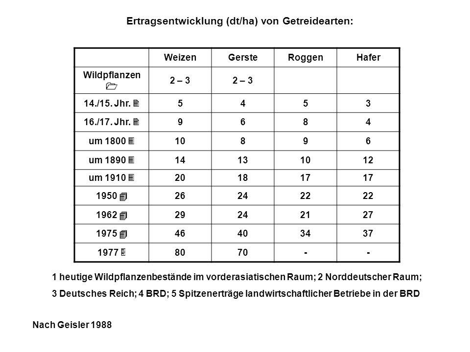 WeizenGersteRoggenHafer Wildpflanzen 2 – 3 14./15. Jhr. 5453 16./17. Jhr. 9684 um 1800 10896 um 1890 14131012 um 1910 201817 1950 262422 1962 29242127