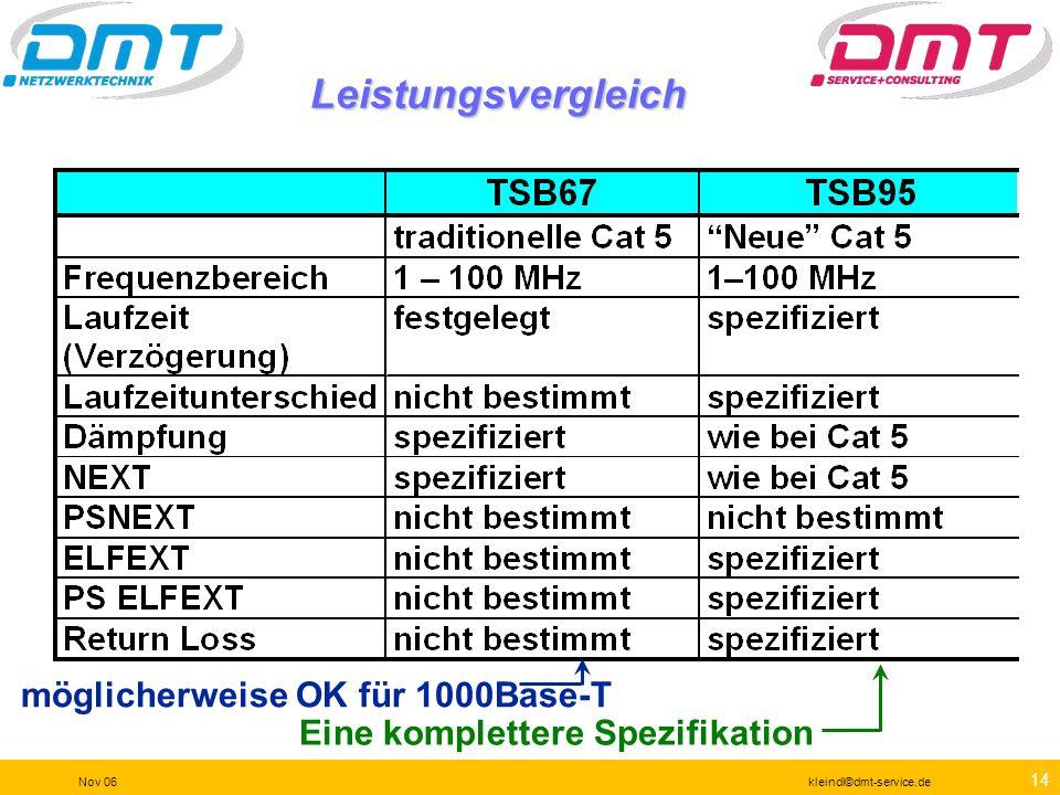 13 Nov 06kleindl©dmt-service.de Die Evolution der Verkabelungsstandards für Hochgeschwindigkeitsnetze TSB-67legacy … TSB-95 - UTP Cabling Tests for 10