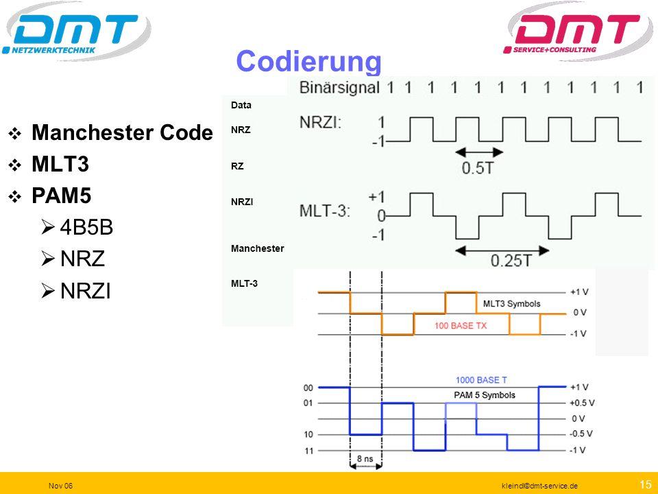 14 Nov 06kleindl©dmt-service.de Leistungsvergleich möglicherweise OK für 1000Base-T Eine komplettere Spezifikation
