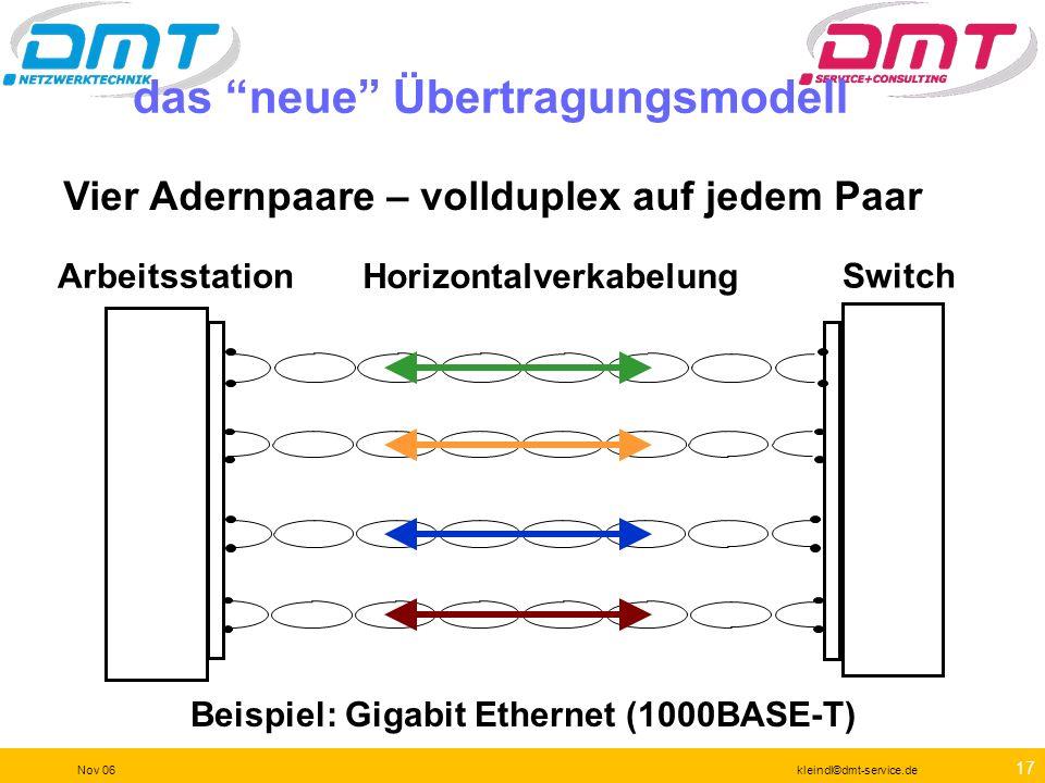 16 Nov 06kleindl©dmt-service.de Kurvenform Die Codierung ist ein weiteres Mittel, sinnvoll mit der Bandbreite umzugehen. Wir kennen Manchester Code ML