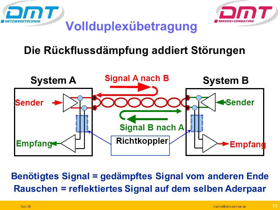 18 Nov 06kleindl©dmt-service.de Dämpfung Der Einfluss von allen drei störenden Paaren = Power Sum Signal Power Sum ELFEXT FEXT PSELFEXT ELFEXT (Signal