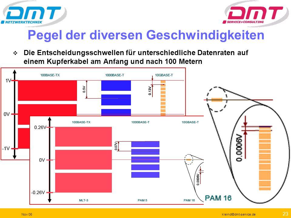 22 Nov 06kleindl©dmt-service.de Megahertz (MHz) nicht gleich Megabits pro Sekunde (Mbps) p MHz: Einheit für Frequenz p Mbps: Daten-Übertragungsrate p
