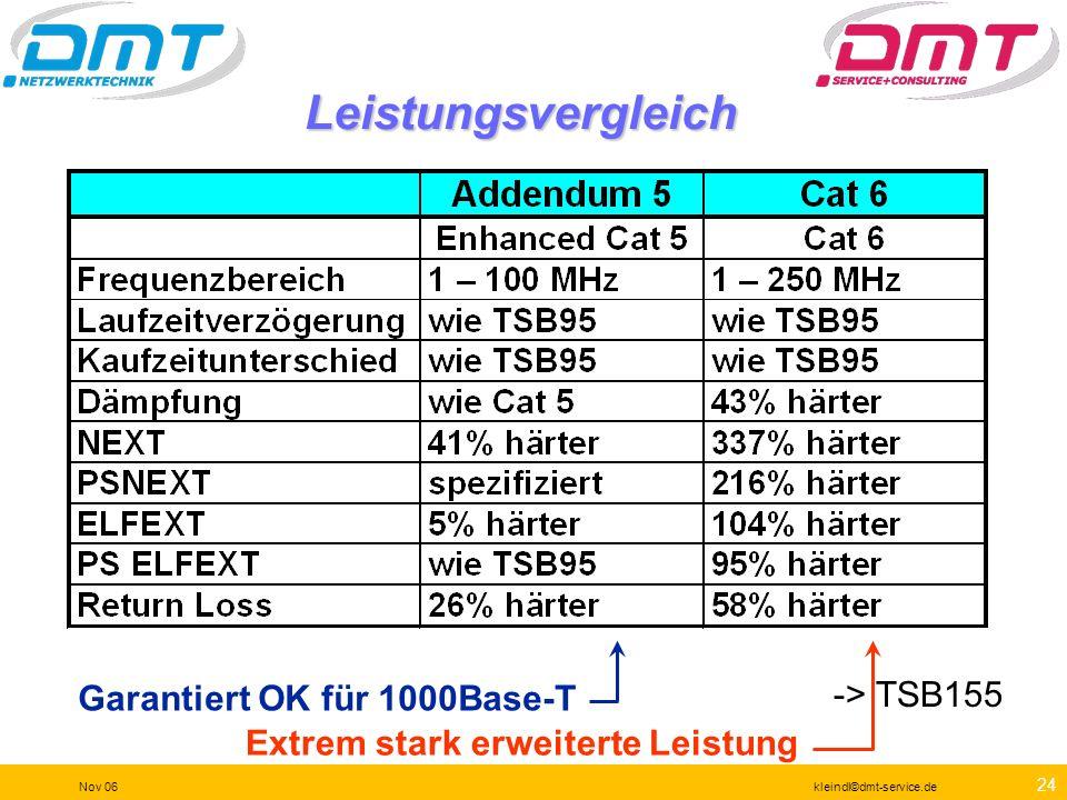 23 Nov 06kleindl©dmt-service.de Pegel der diversen Geschwindigkeiten Die Entscheidungsschwellen für unterschiedliche Datenraten auf einem Kupferkabel