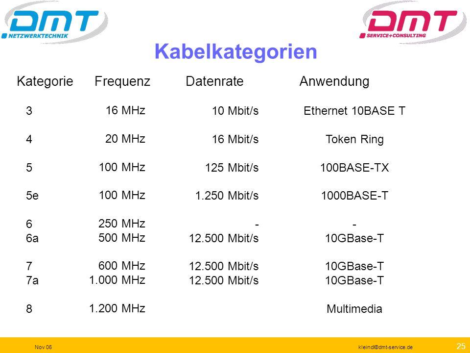 24 Nov 06kleindl©dmt-service.de Garantiert OK für 1000Base-T Extrem stark erweiterte Leistung Leistungsvergleich -> TSB155